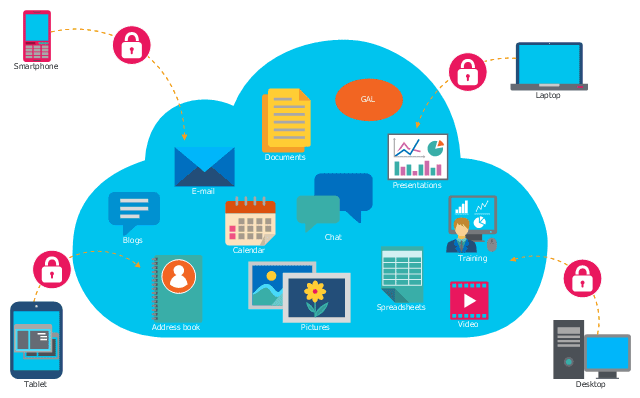cloud based business management system
